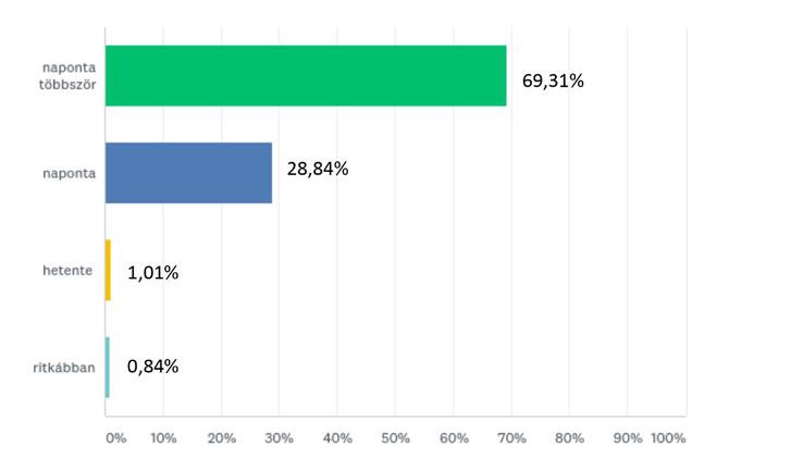 Milyen gyakran használod a Facebookot? 55+ éves korosztály