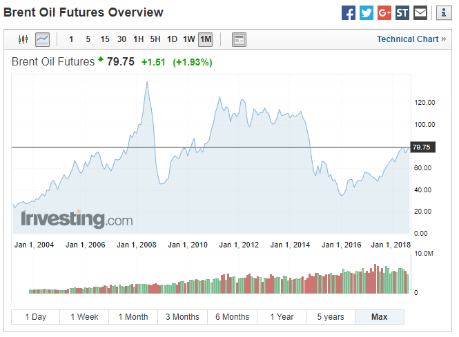 A Brent olaj árának alakulása. Forrás: investing.com