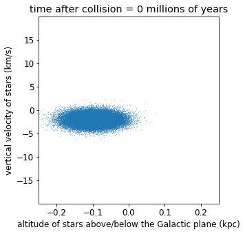 Az animáció a spirális forma kialakulását demonstrálja: a pontok az egyes csillagok Tejút síkjához viszonyított távolságát mutatják az arra merőleges sebességükhöz képest. Az animáció kezdetén mindegyik csillag a grafikon egy kis területén sűrűsödik. Ahogy telik az idő, a grafikonon minden csillag az óramutató járásával megegyező irányban halad, végül spirál alakban oszlanak el.