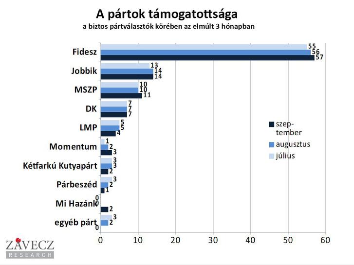 A pártok támogatottsága a biztos pártválasztók körében az elmúlt 3 hónapban