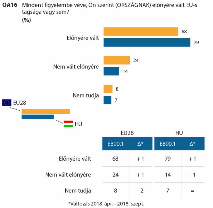 A Magyarországon megkérdezettek 79 százaléka szerint az országnak előnyére vált az EU-tagság.