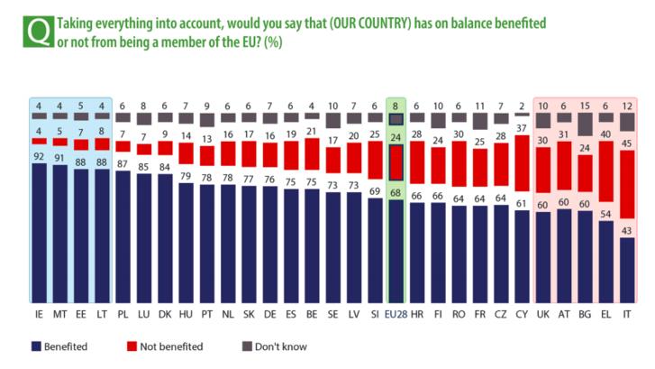"""""""Mindent összevetve és mérleget vonva, azt mondaná, hogy az EU-tagság előnyös (az országának) vagy pedig nem?"""" –Magyarország azok között a tagállamok között van, ahol a legtöbben hasznosnak tartják az EU-tagságot. Nyolcadikak vagyunk a sorban ebből a szempontból."""