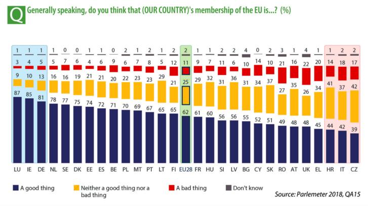 """""""Általában véve, az EU-tagság jó dolog vagy rossz dolog?"""" – Magyarország kicsivel az átlag alatt az EU általános megítélésében."""