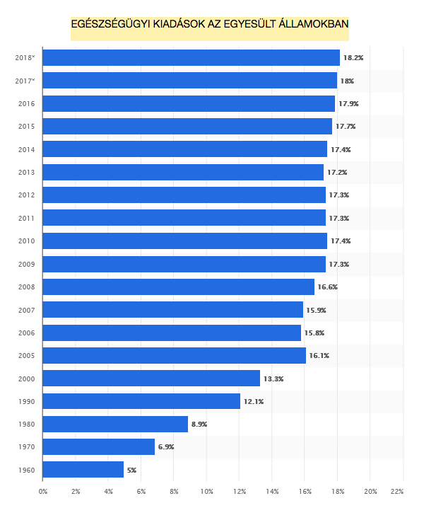 Az amerikai GDP százalékában mérve, https://www.statista.com/statistics/184968/us-health-expenditure-as-percent-of-gdp-since-1960/