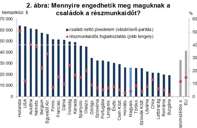 Forrás: OECD, World Bank, saját szerkesztés. A részmunkaidős foglalkoztatás aránya az olyan 15-64 éves nők körében, akik legalább egy 0-14 éves korú gyermeket nevelnek (2014-es adatok). Az olyan kétgyermekes családok éves nettó jövedelme (adók, járulékok, családoknak járó támogatás után), ahol a házaspár egyik tagja az országos átlagot, míg a másik ennek az összegnek az 50%-át keresi (2016-os adatok). A helyi fizetőeszközben kapott értékek a lakossági fogyasztás alapján számolt vásárlóerő-paritáson lettek átváltva USD-ra.