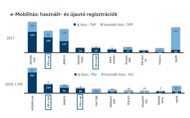 Így áll most a villanyautózás Magyarországon