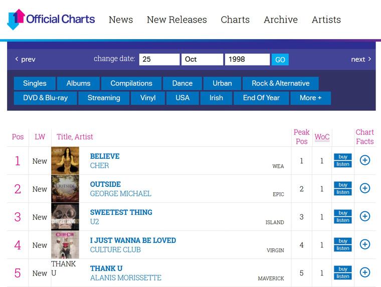 A hivatalos brit slágerlista az 1998. október 19-25-ös hétre. Soha máskor nem fordult elő, hogy 5 előadó 5 új száma legyen az első 5 helyezett. Klikkeljen a képre a teljes listáért az officialcharts.com oldalon!