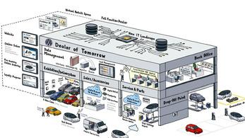 Átszervezi kereskedőhálózatát a Volkswagen