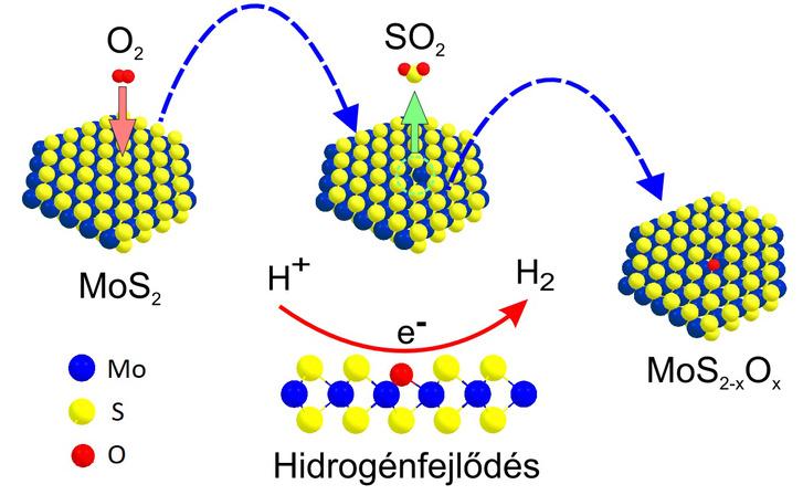 Új oxidációs reakció. A kristályok oxidációjának és a katalízis folyamatának vázlatos lépései.