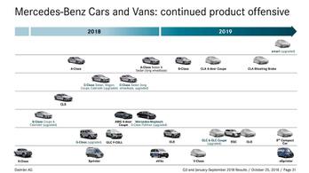 Kiderült, mit tervez a Mercedes jövőre