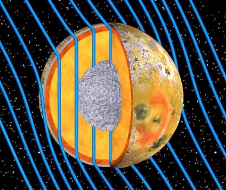 A Jupiter két mágneses pólusát összekötő mágneses erővonalak folyamatosan áthaladnak az Io hold testén. A bolygó forgásának köszönhetően a mágneses erővonalak mozognak, folyamatosan erősödnek vagy gyengülnek, ezáltal jelentős hatást gyakorolnak az elektromosan vezető kőzetrétegre