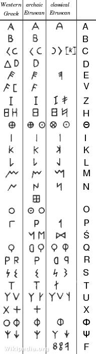 Az etruszk ábécé
