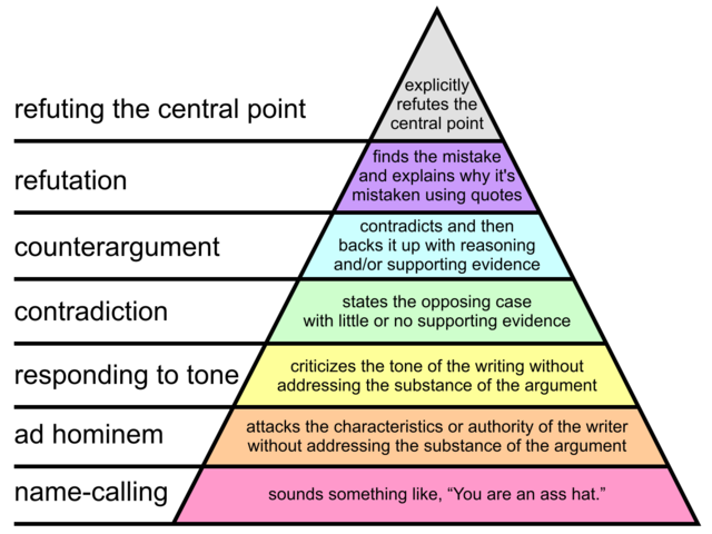 Így néz ki az ellenvetés-hierarchia.