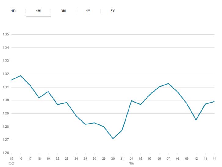 GBP/USD árfolyam az elmúlt 1 hónapban. Forrás: BBC