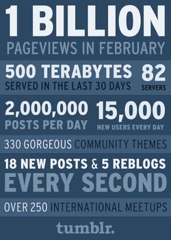 Infografika a tumblr forgalmáról, 2010-ből (forrás: mashable.com)