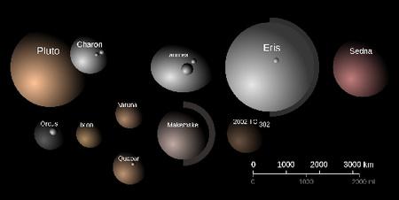 A négy Neptunuszon túli törpebolygó (Pluto, Eris, Haumea és Makemake), valamint plutoid típusú nagy transzneptuni objektumok méretének összehasonlítása. A Makemake és az Eris körüli ívek az égitestek méret-meghatározásában meglévő hibahatárokat jelképezik.