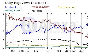 Oldalletöltések százalékban a nagy közösségi szájtokon  Forrás: Alexa.com