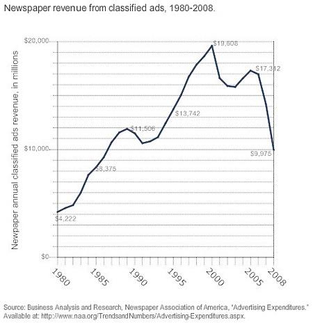 Az apróhirdetésekből származó bevételek alakulása