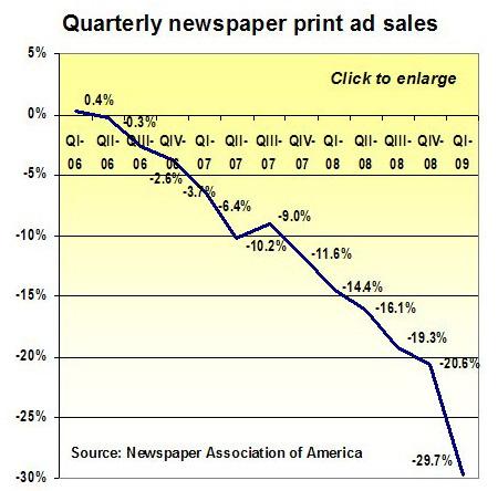 A nyomtatott sajtó hirdetési bevételei az USA-ban