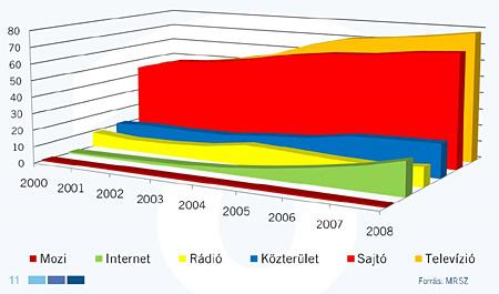 Hirdetési bevételek 2000-2009. Forrás: MRSZ