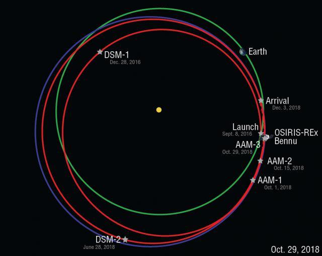 A NASA OSIRIS-REx űrszonda pályája (piros vonal), a Bennu kisbolygó pályája (kék vonal), valamint a Föld pályája (zöld vonal). A szonda pályakorrekciós manőverei is jelölve vannak