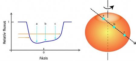 Torzulások egy gyorsan forgó csillag előtt áthaladó bolygó fénygörbéjében (Szabó és mtsai, 2011)