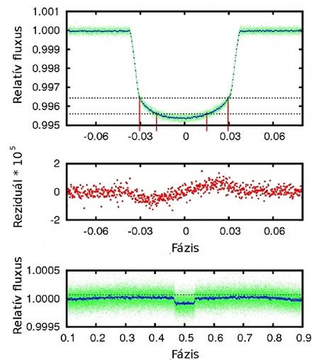 Fönt: a KOI-13 tranzit fázisdiagramja. A vonalak mutatják a jellegzetes fénygörbe-torzulásokat. Középen: A fénygörbe eltérése egy szimmetrikus mintagörbétől. Lent: A tranziton kívüli fényváltozás is aszimmetrikus, ami változó megvilágításra utal. A mellékminimum mélysége alapján a kísérő hőmérséklete ~3150 K (Szabó és mtsai, 2011)