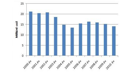 Belföldi értékesítésre gyártott cigaretták száma milliárdban a 2000 - 2010. időszakban