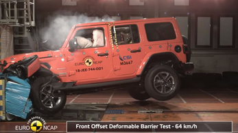 Durván lepontozta az EuroNCAP a Fiat Pandát és a Jeep Wranglert