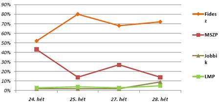 A pártok megjelenése a heti politikai hírekben. (24-28. hét)