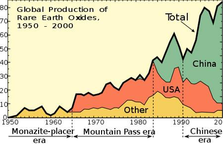 A világ ritkaföldfém-termelésének alakulása 2000-ig (forrás: Wikipedia)