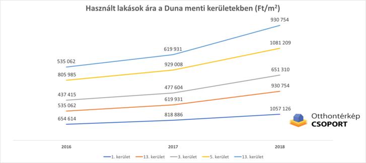 Duna menti árak - használt lakások BP.png