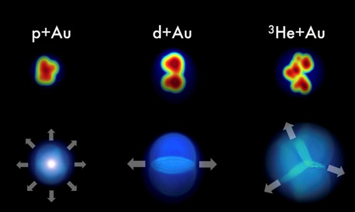 1. ábra: Ha az apró lövedékek (proton, deuteron és hélium-3) arany atommaggal történő ütközése apró kvarkanyagcseppeket hoz létre, akkor a létrejövő részecskék áramlási mintázatai az eredeti geometriát tükrözik. A PHENIX mérései éppen ezt erősítették meg, erős korrelációt mutatva az eredeti geometria és a végső áramlási mintázatok között.