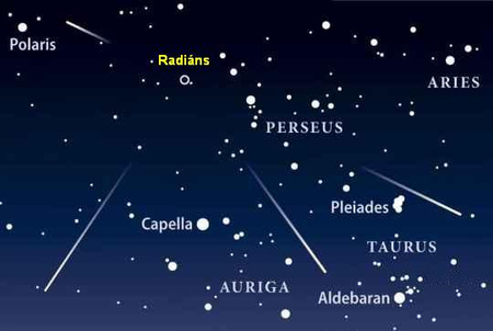 A meteorok a Perseus csillagkép irányából látszanak jönni, de nem onnan indulnak, így az égbolt bármely részén feltűnhetnek. A tapasztalatok szerint déli és északi irányba nézve láthatjuk a legszebb rajtagokat (S&T)