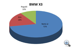 BMW X3, Magyarország