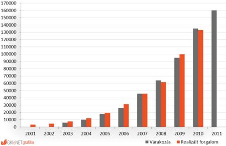 Az online áruházak forgalmának alakulása 2001-2011 között (millió Ft)