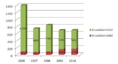 A gyerekek ellen a családon belül illetve a családon kívül elkövetett szexuális bűncselekmények előfordulása 2006 és 2010 között (esetek száma)