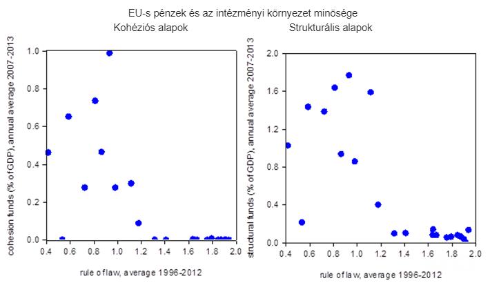 Megjegyzés: Jogállamiság (rule of law) esetén magasabb (alacsonyabb) értékek szilárdabb (gyengébb) jogállamiságot jeleznek. Forrás: A jogállamiság (rule of law) a Világbank World Governance Indicators adatbázisából származik. A kohéziós és strukturális alapok adatait az Európai Unió szolgáltatta