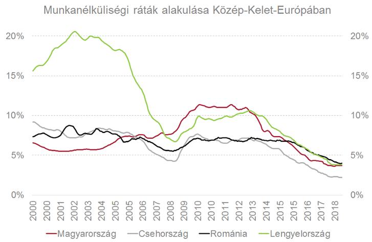 Megjegyzés: 3 hónapos mozgóátlagok, Forrás: Eurostat