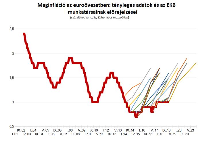 Megjegyzés: Az EKB előrejelzései éves átlagértékekre vonatkoznak. Ezért használom a tényleges adatok 12 hónapos mozgóátlagot, mivel e mutató decemberi értéke egyenlő az éves átlaggal. Az ábrán szereplő előrejelzési sorok esetében a decemberi megfigyelések megfelelnek az EKB által közzétett éves átlagos prognózisoknak, és lineárisan interpoláltam ezeket az előrejelzéseket és a tényleges adatokat az előrejelzés hónapjában. Forrás: Eurostat (tényleges adatok), és a szerző számításai az ECB előrejelzéseinek különböző évjáratait használva.
