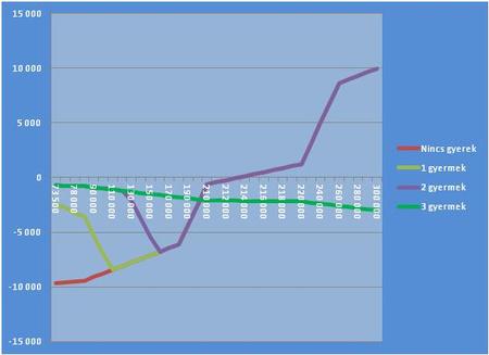 A fenti adatsor azt mutatja, hogy 2011-ről 2012-re a gyermektelen, valamint 1,2,3 gyermeket nevelő adózók nettó jövedelme miként változik a 73 500 forint, valamint a 300 000 forint közötti bruttó jövedelem kategóriák esetében.