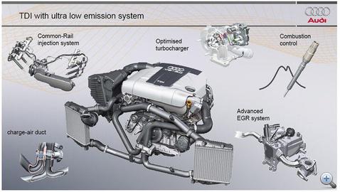 Néhány dolog, amely az alacsony károsanyag kibocsátáshoz kell. Az euro6-hoz ennyi nem elég.