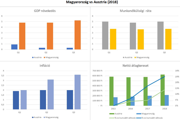 Forrás: Bloomberg, Eurostat, numbeo.com, Equilor Alapkezelő Zrt.