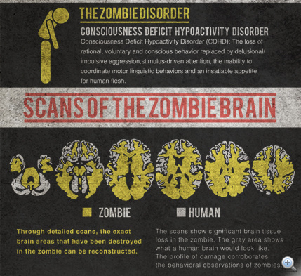 science-of-zombies