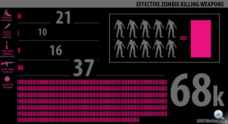 zombie-weapon-infograph