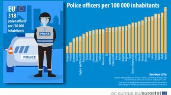 Magyarországon van a legkevesebb rendőr az EU-ban