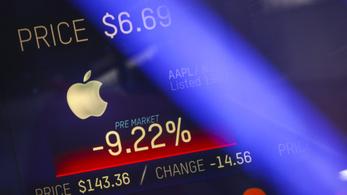 Az Apple több mint egy facebooknyit veszített az értékéből