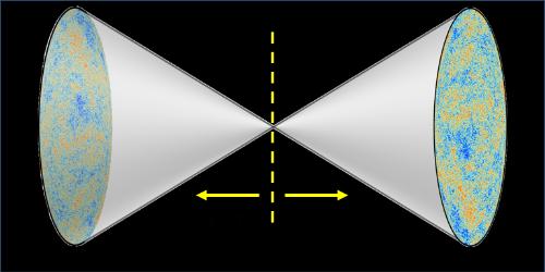 A CPT-szimmetrikus univerzumban az idő visszafelé futna az ősrobbanástól, és az antianyag dominálna