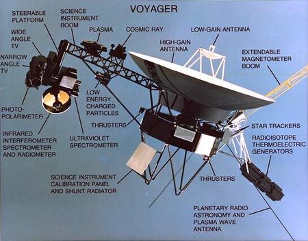 A Voyager részei