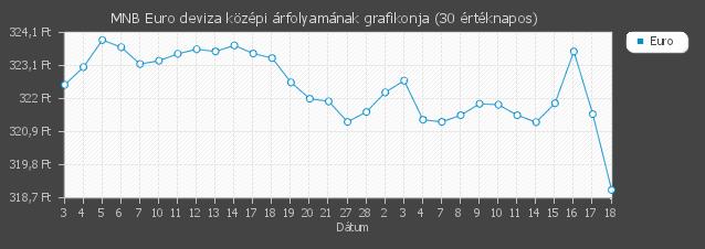 Forrás: napiarfolyam.hu